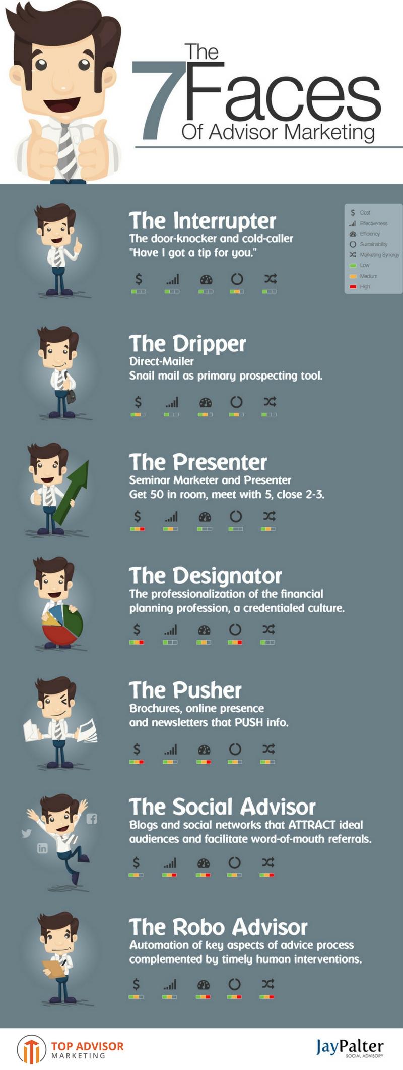 7 Faces of Advisor Marketing