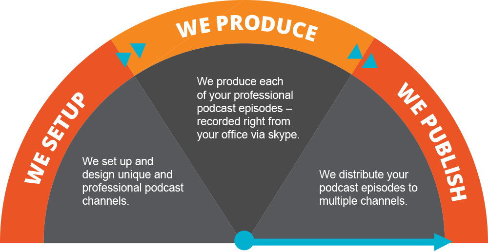 Podcasting Produce Publish Promote