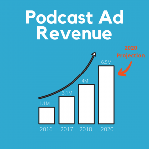 Podcasting Ad Revenue