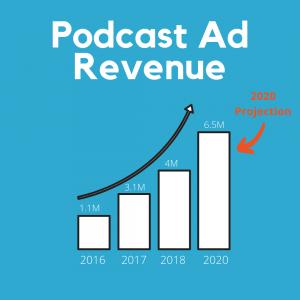 Podcasting Ad Revenue