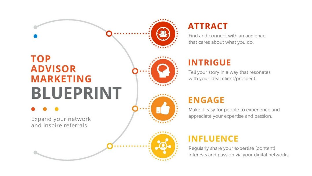 Advisor Marketing Blueprint