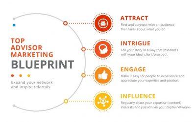 The 4-Step Advisor Marketing Blueprint